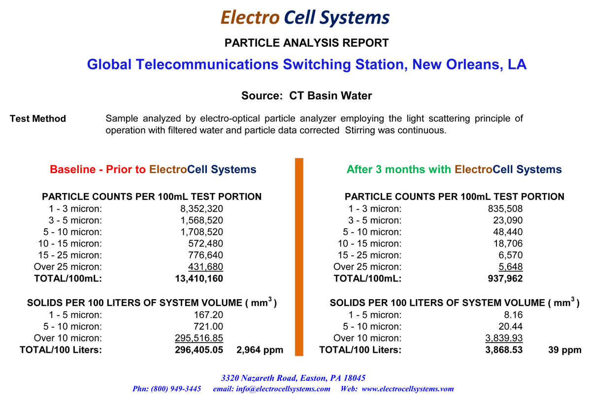Belyea Company Electric Power Systems Easton Pa: Global Communications Company, Louisiana